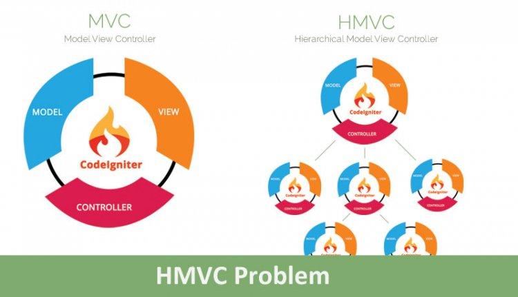 Cara mengatasi Error pada HMVC CodeIgniter di PHP 7.4